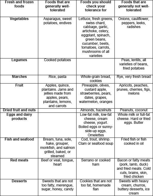 food tolerance chart