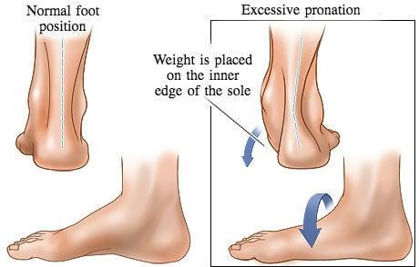 habits that harm your heels