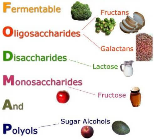A representation of FODMAP