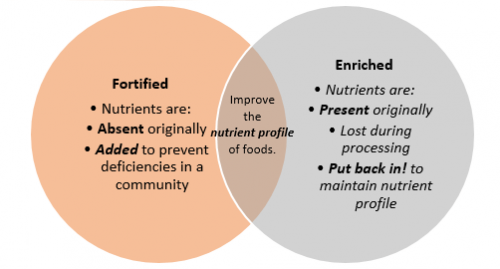 Enriched and Fortified Food - What is It