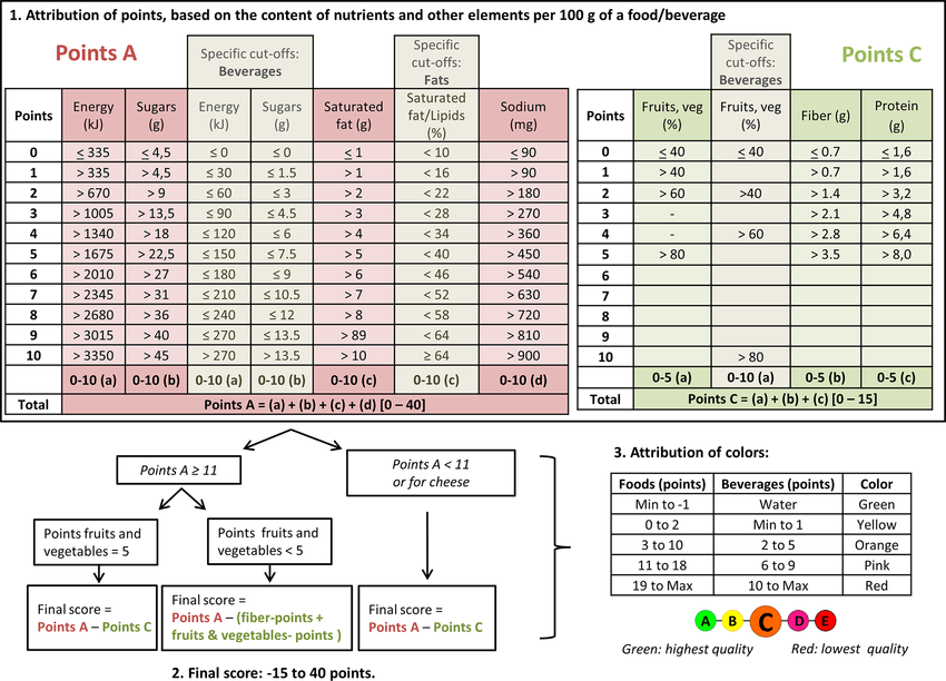 The NutriScore system algorithm.