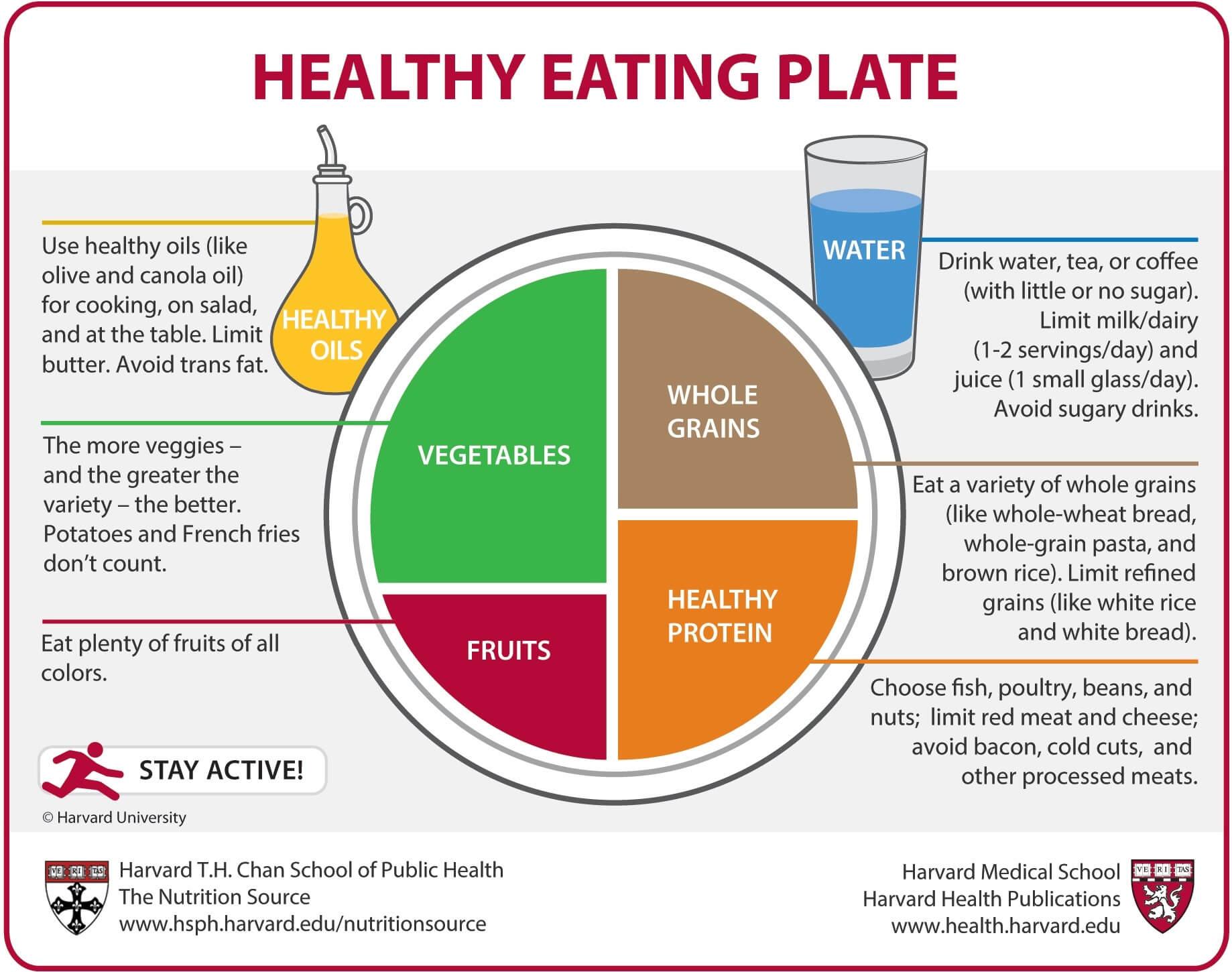 The Harvard Eating Plate.