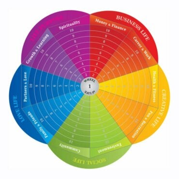 The Wheel of Life: A Tool for Change
